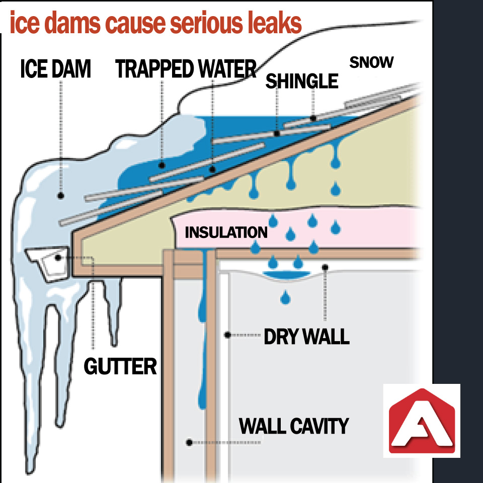 Diagram explaining Ice Dams